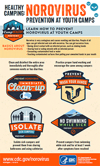 infographic: Healthy Camping: Norovirus Prevention at Youth Camps