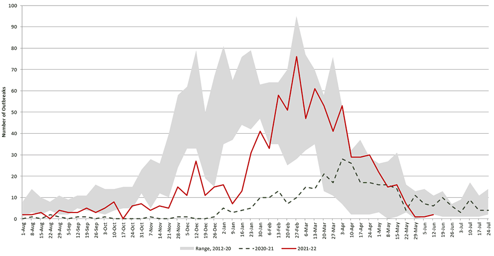 The number of norovirus outbreaks reported to NORS is typically higher in winter months, peaking in December, January, and February. However reported outbreaks in 2013-2014 peaked in April and in 2014-2015 peaked in March, with an additional increase in April.