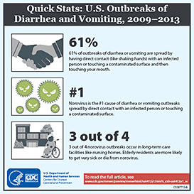 Infographic: Quick stats: U.S. outbreaks of diarrhea and vomiting, 2009-2013