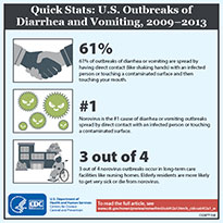 Image shows 3 norovirus statistics learned from US outbreaks of diarrhea and vomiting, 2009-2013, and reported in MMWR article at http://www.cdc.gov/mmwr/preview/mmwrhtml/ss6412a1.htm.