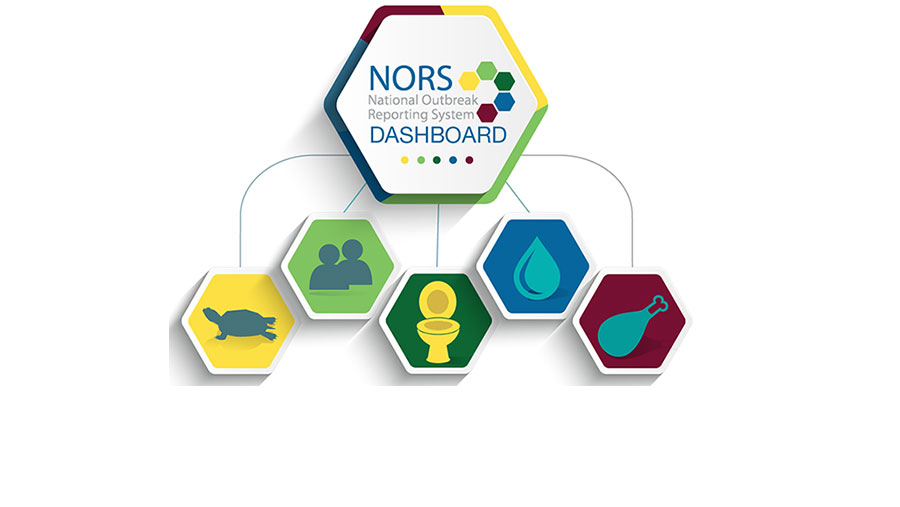 NORS Dashboard Tool