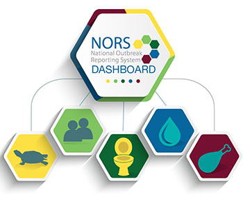 NORS dashboard.