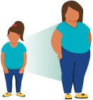 Children with obesity are more likely to have obesity as adults.