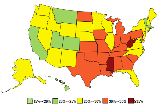 Among non-Hispanic whites, 2 states (Colorado and Hawaii) and the District of Columbia had a prevalence of obesity less than 20%, 12 states had a prevalence of obesity between 20–25%, 26 states (Alabama, Alaska, Delaware, Georgia, Idaho, Illinois, Kansas, Maine, Maryland, Minnesota, Missouri, Nebraska, New Hampshire, North Carolina, North Dakota, Ohio, Oregon, Pennsylvania, Rhode Island, South Carolina, South Dakota, Texas, Virginia, Washington, Wisconsin, and Wyoming) had a prevalence of obesity between 25–30%, and 10 states (Arkansas, Indiana, Iowa, Kentucky, Louisiana, Michigan, Mississippi, Oklahoma, Tennessee, and West Virginia) had an obesity prevalence of 30% or more (with no states 35% or greater). Higher prevalence of adults with obesity were found in the Midwest (28.7%) and the South (27.5%), followed by the Northeast (25.3%), and the West (23.4%).