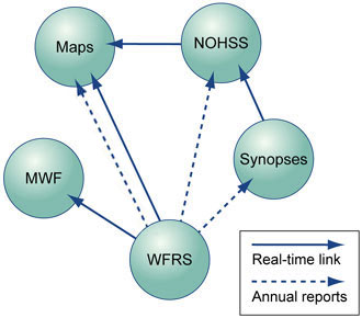 The relationship between oral health data systems as described in the page text