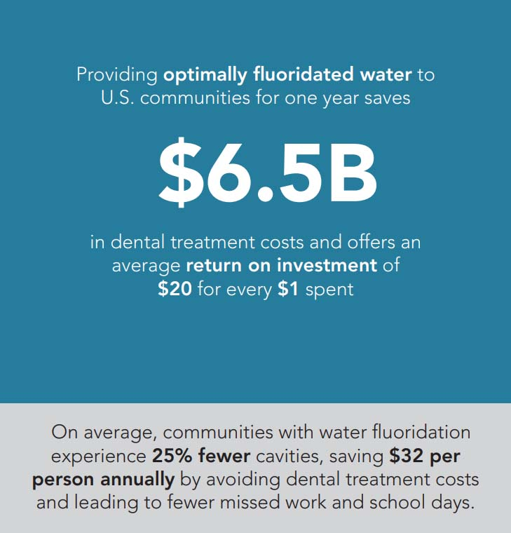 Providing optimally fluoridated water to U.S. communities for one year saves $6.5 billion in dental treatment costs and offers and average return on investment of $20 for every $1 spent.