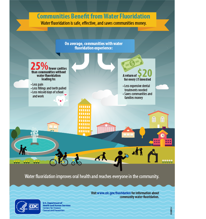 Communities Benefit from Water Fluoridation. Water Fluoridation is safe, effective, and saves communities money.