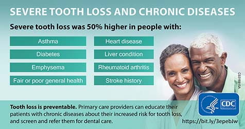 MMWR Severe tooth loss and chronic diseases