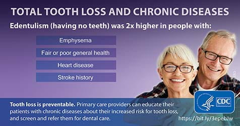MMWR total tooth loss and chronic diseases