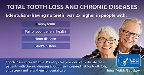 Total Tooth Loss and Chronic Diseases