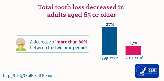 Total tooth loss decreased in adults aged 65 or older