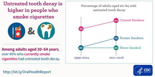 Untreated tooth decay is higher in people who smoke cigarettes