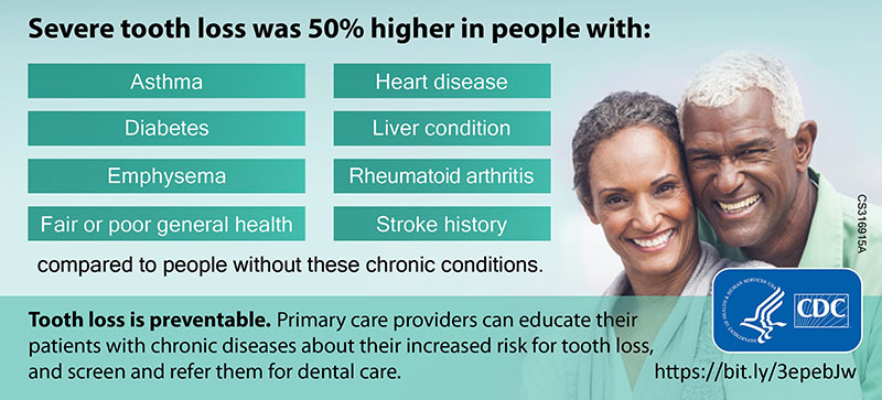 Severe Tooth Loss and Chronic Diseases