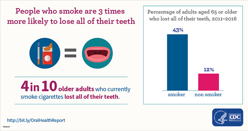 Older Adults and Tooth Loss by Smoking Status