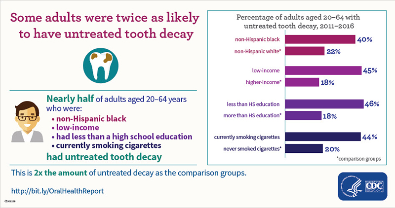 Untreated Cavities in Adults