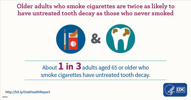 Untreated Cavities in Older Adults who Smoke