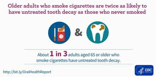 Older Adults who smoke cigarettes are twice as likely to have untreated tooth decay as those who never smoked