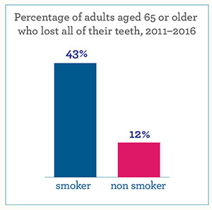 Percentage of adults aged 65 or older who lost all of their teeth, 2011 to 2016. 12 percent of nonsmokers versus 43 percent of smokers.