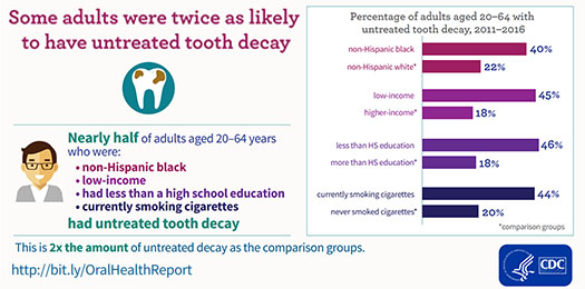 Graphic: percentage of adults aged 20-64 with untreated tooth decay, 2011-2016