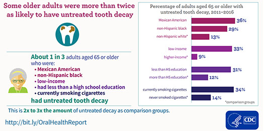Some older adults were more than twice as likely to have untreated tooth decay