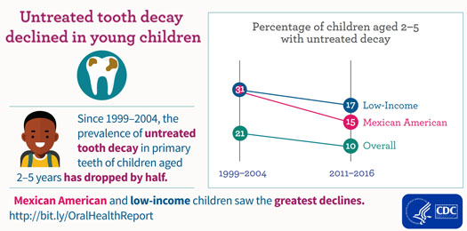 Percentage of children aged 2-5 with untreated decay
