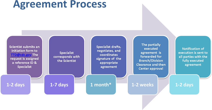 The agreement process is initiated when a CDC scientist submits an initiation form to TTD@cdc.gov. The request is assigned a reference ID and Technology Transfer Specialist within 1- 2 business days. The Specialist corresponds with the scientist within 7 business days of receiving the request, and identifies the appropriate agreement for the situation. The Specialist drafts, negotiates, and coordinates signature of the appropriate agreement. This negotiation time is typically a month but may vary based on the agreement type, complexity, and external partners. The partially executed agreement is forwarded for Branch and Division Clearance and then Center approval. Lastly, a notification of execution is sent to all participating parties with a copy of the fully executed agreement.