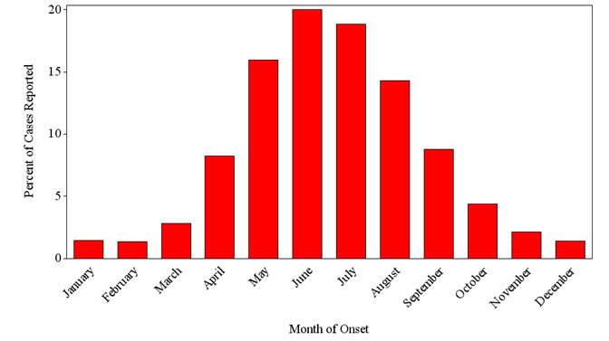SFR cases by month of onset 1993 through 2014