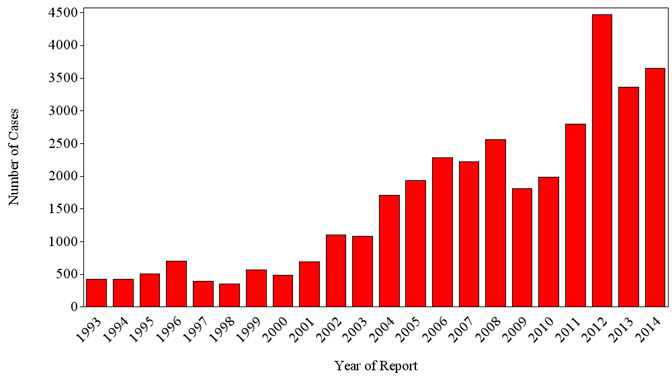 Number of US SFR cases reported to CDC, 1993–2014