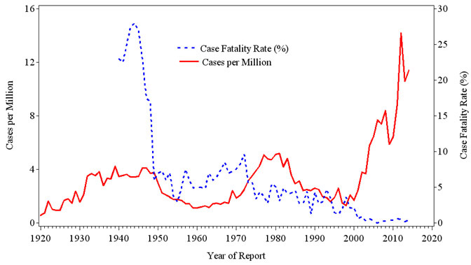 Reported incidence and case fatality of SFR in the United States, 1920–2014