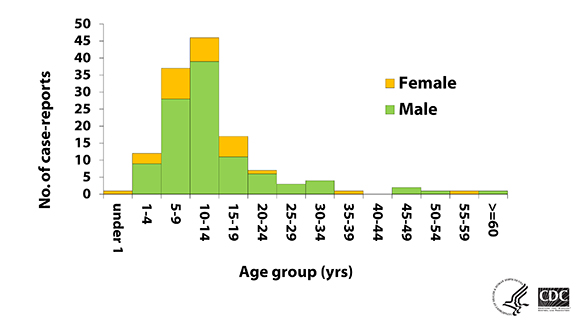 Green graph on a white background showing the number of case-reports of Primary amebic meningoencephalitis by age group and gender, from 1962-2015.