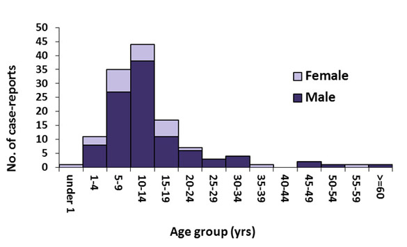 Purple graph on a white background showing the number of case-reports of Primary amebic meningoencephalitis by age group and gender, from 1962-2011. N=123.