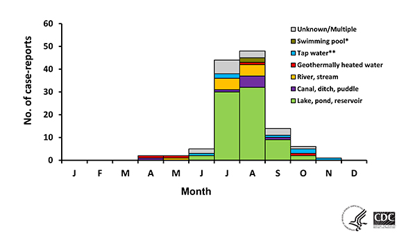 Multi-colored graph showing the number of case-reports of primary amebic meningoencephalitis, by month of illness onset and probable water exposure in the United States, from 1962-2013.