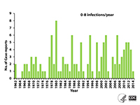 a green bar graph on a white background showing the number of case reports of PAM by year, United States, 1962-2012. N=123; year of exposure unknown for one case.