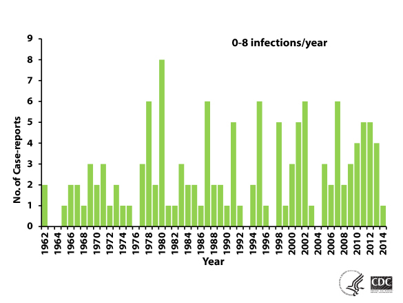 a green bar graph on a white background showing the number of case reports of PAM by year, United States, 1962-2015. N=138; year of exposure unknown for one case.