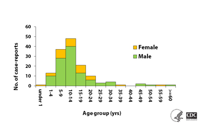 Case reports by age and gender bar graph