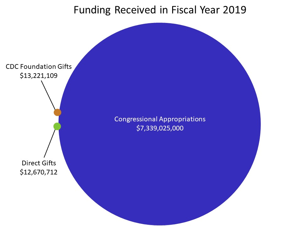 Funding Received in Fiscal Year 2019.Congressional Appropriations-$7,339,025,000. CDC Foundation-$13,221,109; Direct Gifts-$12,670,712;