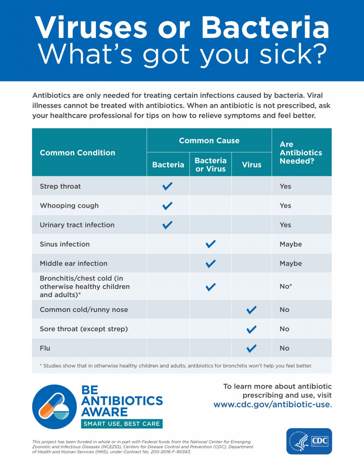 Chart of Illnesses and Antibiotics Needed or Not Needed