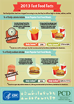 Preventing Chronic Disease Temporal Trends In Fast Food