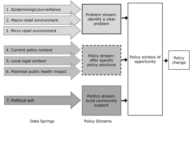 A conceptual framework indicating data springs and policy streams that merge to create policy change.