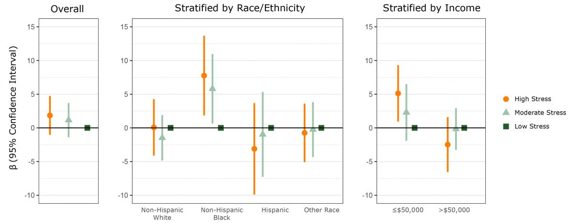 Association between child's age and sex-adjusted body mass index (BMI), calculated as percentage of 95th percentile (%BMIp95), and parent's moderate or high stress, compared with low stress, overall and stratified by race/ethnicity and income. Model is adjusted for the child's race/ethnicity, annual household income, and parent's BMI. Vertical lines transecting circles, triangles, and squares indicate confidence intervals. Confidence intervals that do not cross zero indicate significance.