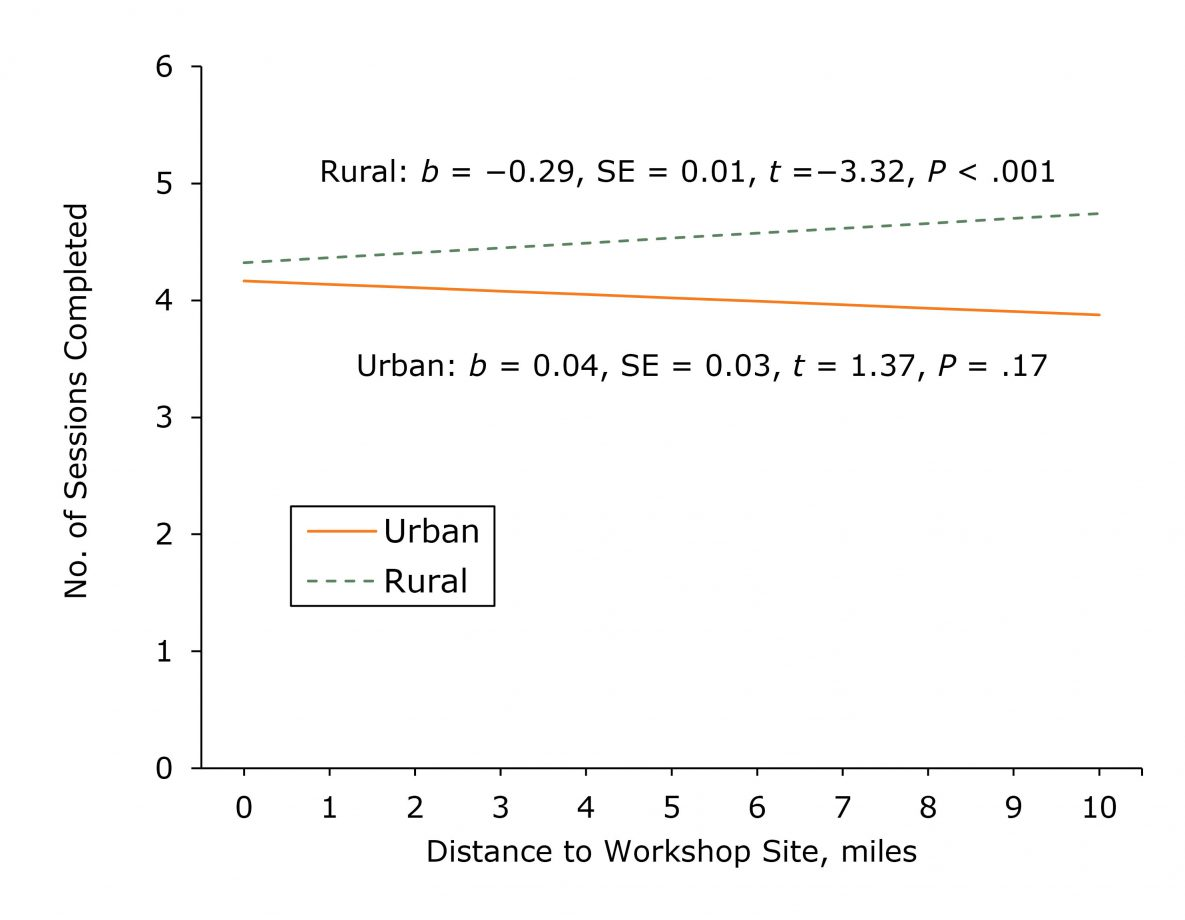 Simple slopes describing the association between the distance in miles between a participant's home address to a workshop site and the number of program sessions completed among from adults aged 50 or older in the Chronic Disease Self-Management Program or the Diabetes Self-Management Program in Illinois during 2016–2017. We used a participant's home address and criteria from the US Census Bureau's Office of Management and Budget (13,14) to determine whether the participant lived in a rural county or an urban county. Abbreviation: SE, standard error.