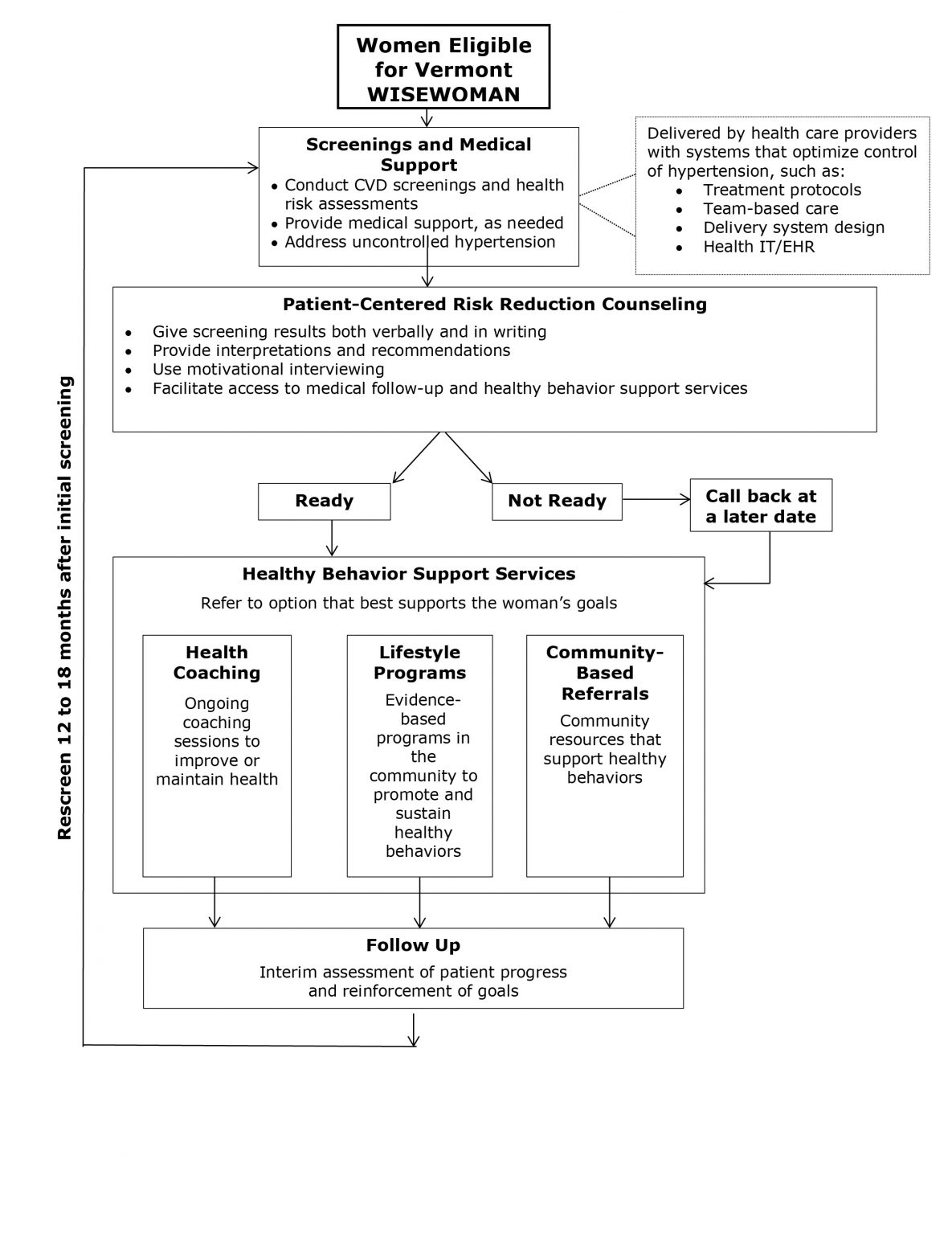 Flow of service delivery for Vermont WISEWOMAN illustrating the process by which eligible women moved from initial screening through the lifestyle program to follow-up. The flow may vary depending on the program structure. Abbreviations: CVD, cardiovascular disease; IT/EHR, information technology/electronic health record; WISEWOMAN, Well Integrated Screening and Evaluation for Women Across the Nation.