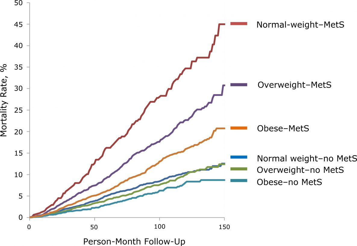 Unadjusted mortality curve during 150 person-month follow-up for each MetS–BMI category, National Health and Nutrition Examination Survey, 1999–2010, and National Death Index, 2011. Abbreviation: BMI, body mass index; MetS, metabolic syndrome.