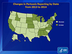 This map of the United States shows whether reported pertussis rates increased or decreased between 2013 and 2014 in each state. These states had an increase in reporting: Alabama, California, Colorado, Connecticut, Delaware, Georgia, Idaho, Kansas, Maine, Michigan, Mississippi, Nebraska, New York, North Carolina, Ohio, Oklahoma, Pennsylvania, South Dakota, Tennessee, Virginia, and Wisconsin. The remaining states had a decrease in reporting.