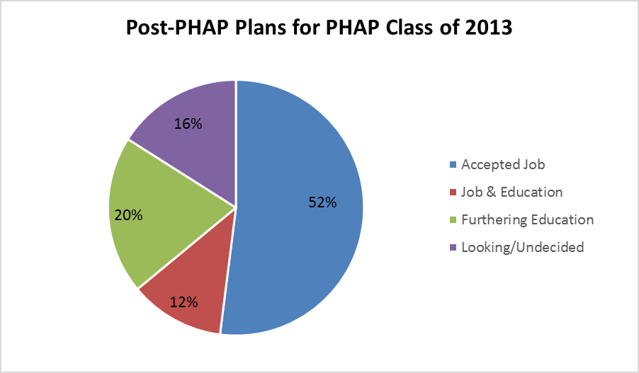 Post-PHAP Plans for PHAP Class of 2013 Accepted a Job: 52% Job and Education: 12% Furthering Education:20% Looking/Undecided: 16%
