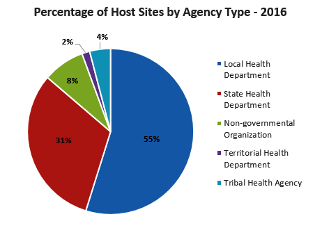 Percentage of Host Site by Agency Type Local Health Department: 59% State Health Department: 26% Federal Agency: 4% Tribal Entity: 3% University: 2% Other Health Organizations: 6%