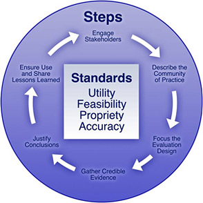 The CoP Evaluation Framework, adapted from CDC, has 6 steps. Engage stakeholders, describe the CoP, focus the evaluation design, gather credible evidence, justify conclusions, and ensure use and share lessons learned. At the end of this process, it begins again. All these steps are focused around the standards of utility, feasibility, propriety, and accuracy.