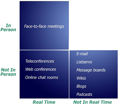 The types of communication can be shown in three groups. In person, real time communication includes teleconferences, web conferences, and online chat rooms. Not in person, not in real time options include e-mail, listservs, message boards, wikis, blogs and podcasts.