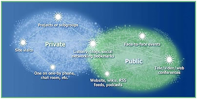 Private spaces include project or subgroups, site visits, and one on one by phone, chat room, etc. Public includes websites, wikis, RSS feeds, podcasts, tele/video/web conferences, and face-to-face events. Listservs, blogs, and social networking sites can be both private and public.