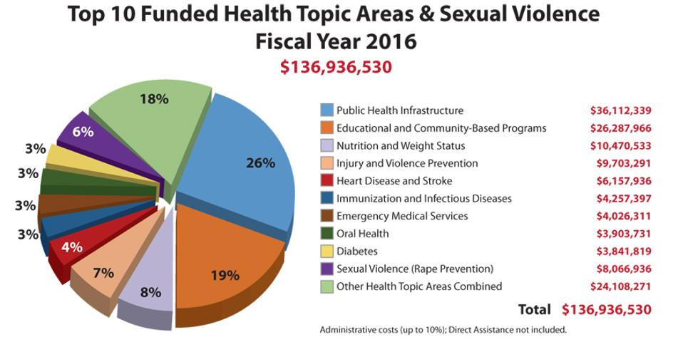 This pie chart shows the 32 Healthy People 2020 topic areas supported by grantees October 1, 2016, through September 30, 2017. Approximately 80% of Block Grant dollars were invested in these top 10 topics. 1. Public Health Infrastructure	$36,112,339	26% / 2. Educational and Community-Based Programs	$26,287,966	19% / 3. Nutrition and Weight Status	$10,470,533	8% / 4. Injury and Violence Prevention	$9,703,291	7% / 5. Heart Disease and Stroke	$6,157,936	4% / 6. Immunization and Infectious Diseases	/ $4,257,397	3% / 7. Emergency Medical Services	$4,026,311	3% / 8. Oral Health	$3,903,731	3% / 9. Diabetes	$3,841,819	3% / 10. Sexual Violence (Rape Prevention) $8,066,936	6% / Total $136,936,530  100%